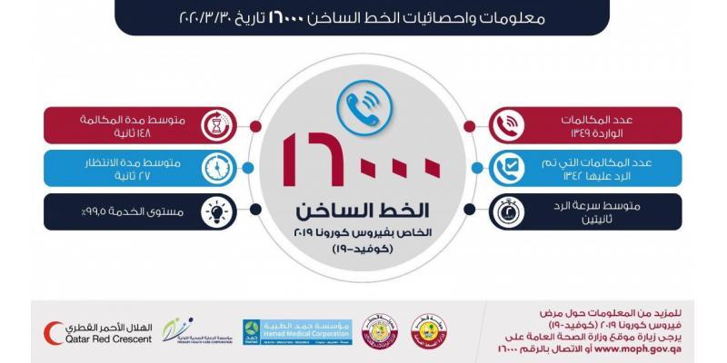 1349 مكالمة على الخط الساخن لـ كورونا في قطر .. تعرف على التفاصيل